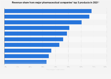 Pharmaceutical companies - revenue from top 3 products 2017