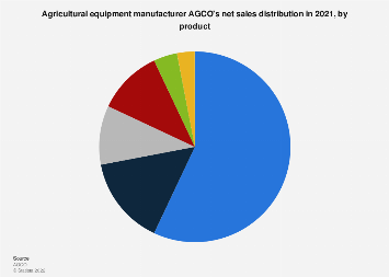 AGCO's sales distribution by product 2017