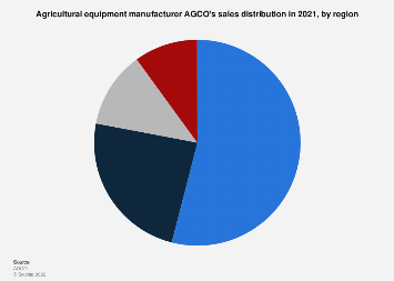 AGCO's distribution of sales by region 2017
