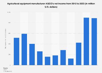 AGCO's net income 2010-2017