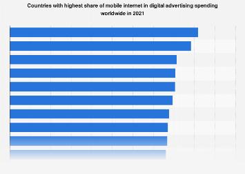 Mobile advertising spending worldwide 2015-2017