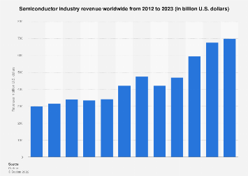 Global semiconductor industry revenue 2012-2017