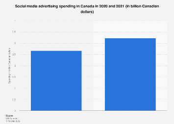 Canada: social network advertising spend 2012-2017
