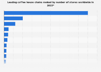 Coffee house chains ranked by number of stores worldwide 2015