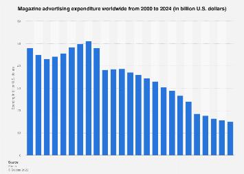 Global magazine advertising expenditure 2000-2022