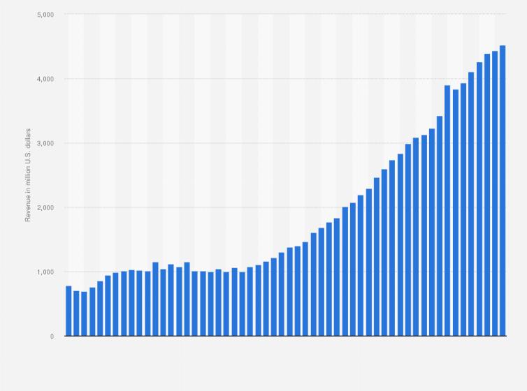 Adobe Systems revenue by quarter 2009-2019   Statista