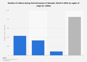 Carnival in Salvador da Bahia: number of visitors by origin 2018