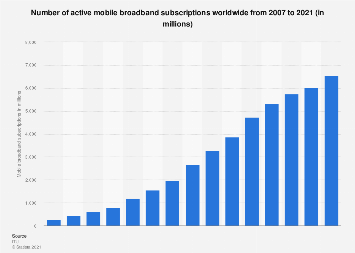 Number of mobile broadband subscriptions worldwide 2007-2018