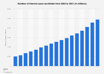 Global number of internet users 2005-2017