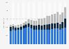 Beiersdorf AG's revenue worldwide 2001-2018, by region