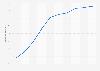 U.S. social networking penetration rate 2005-2015