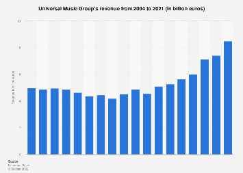 Universal Music Group: revenue 2018 | Statista