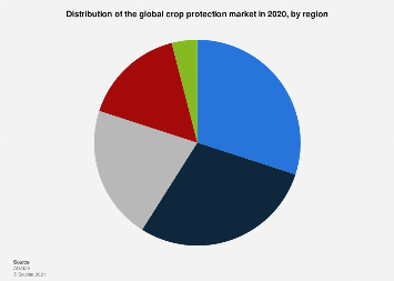 Global crop protection market value share 2016, by region