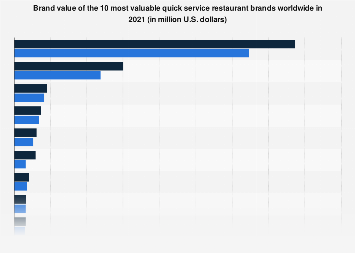 Most valuable fast food brands worldwide in 2018