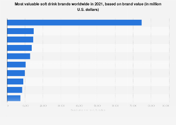 Brand value of the most valuable soft drink brands worldwide 2017