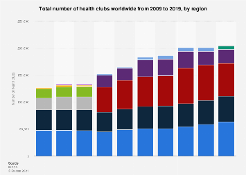 Health clubs - total number by region worldwide 2009-2017