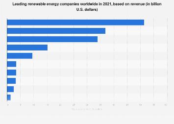 Renewable energy companies - revenue 2017