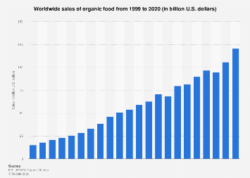 Worldwide sales of organic foods 1999-2016