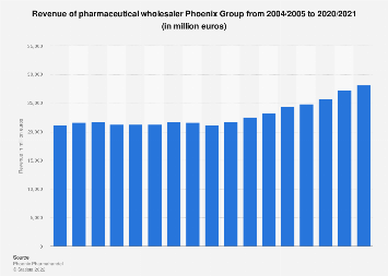 Phoenix Group: revenue 2004-2018
