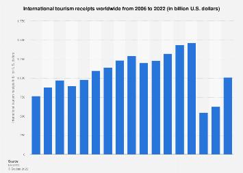 Global international tourism revenue 2000-2017