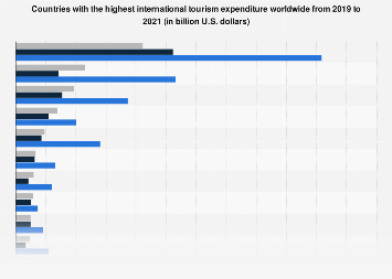 Countries with the largest international tourism expenditure 2017