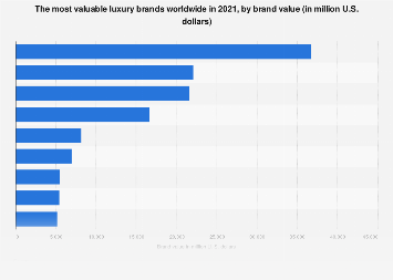 Most valuable luxury brands worldwide 2019, by brand value