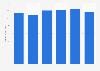 Consumer electronics revenue worldwide 2008-2013