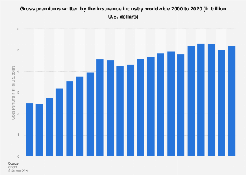 Gross premiums of the insurance industry worldwide 2016