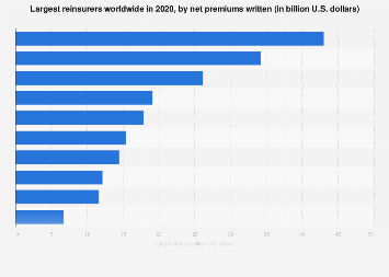Largest reinsurers worldwide 2015-2016 by net premiums written