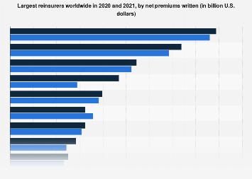 Largest reinsurers worldwide 2016-2017 by net premiums written