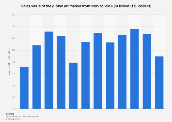 Sales value of the global art market 2005-2016