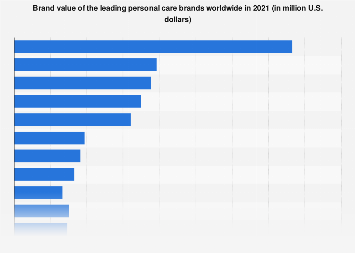 Brand value of the leading personal care brands worldwide 2018