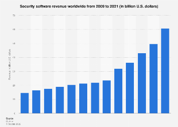 Security software: global revenue 2009-2016