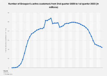 Groupon: number of active customers 2009-2018