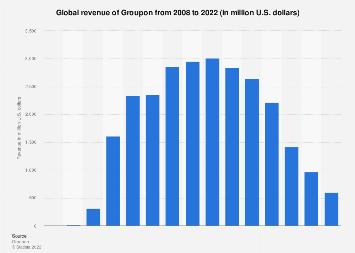 Groupon: global revenue 2008-2016