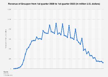 Groupon: quarterly revenue 2009-2017
