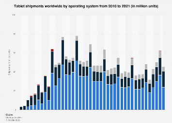 Global tablet shipments by operating system per quarter 2010-2018