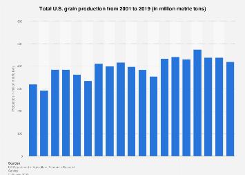 Total U.S. grain production 2001-2014