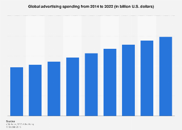 Advertising spending worldwide 2014-2020