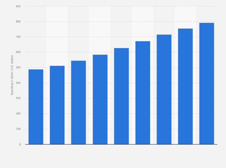 Global advertising spending 2022 | Statista