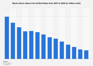 Music album sales in the U.S. 2007-2016