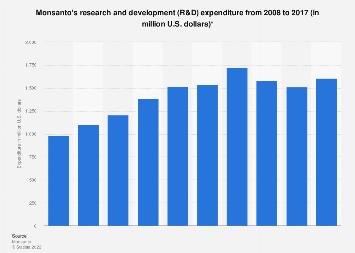 Monsanto's R&D expenditure 2008-2017