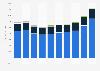 Syngenta AG's sales worldwide by segment 2013-2017