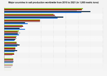 Salt production worldwide by country 2010-2018