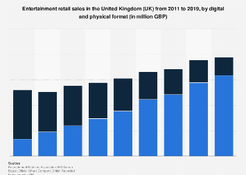 Entertainment retail sales in the United Kingdom (UK) 2011-2017, by format