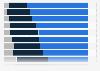 Umfrage zu Glaubwürdigkeitsfaktoren für Gütesiegel in Deutschland 2013