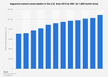U.S. apparent cement consumption 2004-2017
