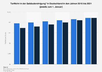Tariflohn in der Gebäudereinigung in Deutschland bis 2018