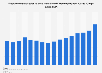 Entertainment retail sales revenue in the United Kingdom (UK) 2005-2016