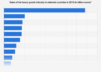 Sales of the luxury goods industry in selected countries 2015